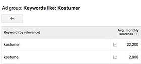 Find antallet af søgninger på keywords!