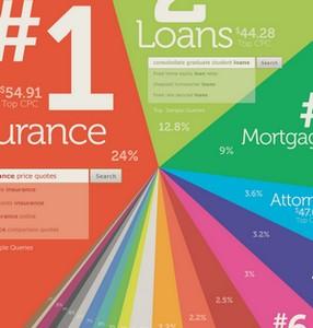 De dyreste søgeord i AdWords