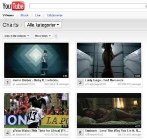 Populære videoer på Youtube